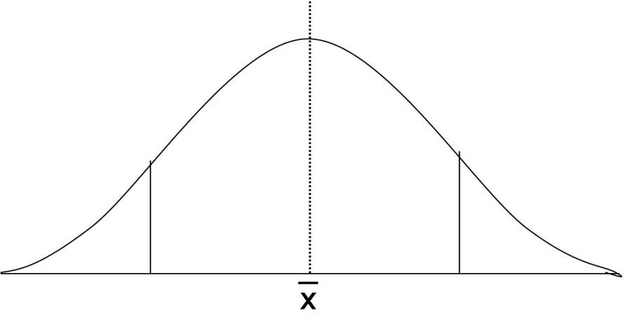 Distribution_bell_curve