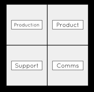 Core framework