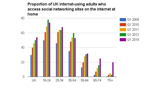 Internet SM users